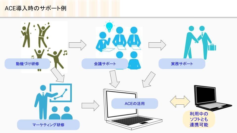顧客育成ソフトACEの導入サポート